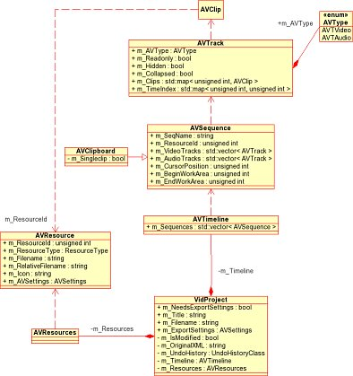 Class diagram for Vidproject and related classes